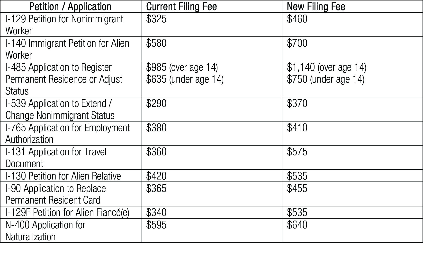 Immigration Filing Fees Increase Alert TABLE